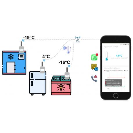 Capteur.co surveillance de température en temps réel